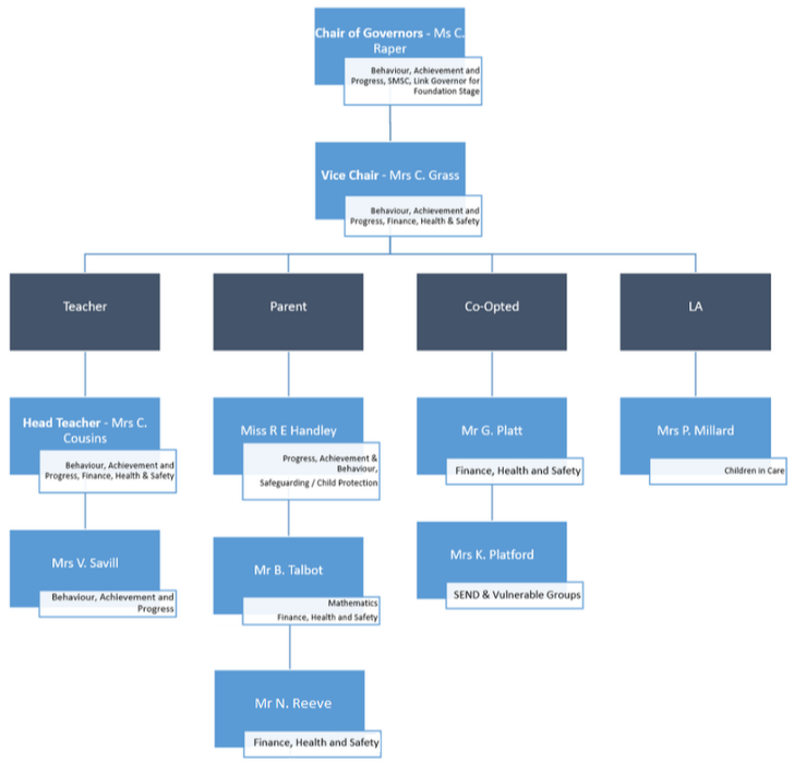 Governors Organisational Chart