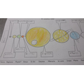 Learning the names of the planets in Spanish