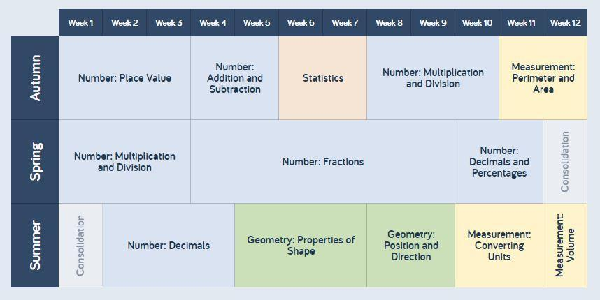 A yearly overview for Year 5 maths.