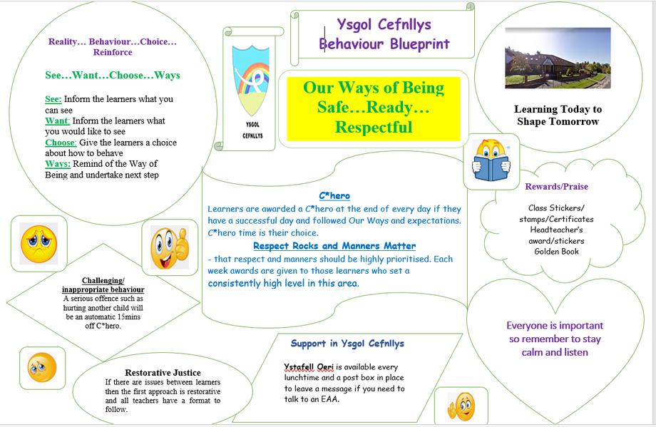 Our Behaviour Blueprint