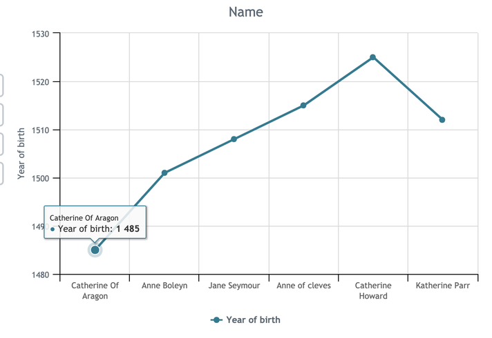Graph constructed from database - Year of Birth