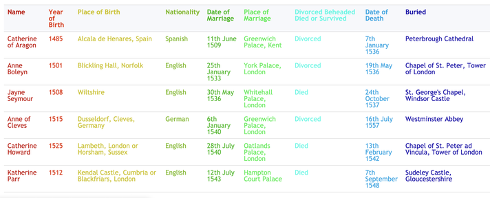 Overview (table format)
