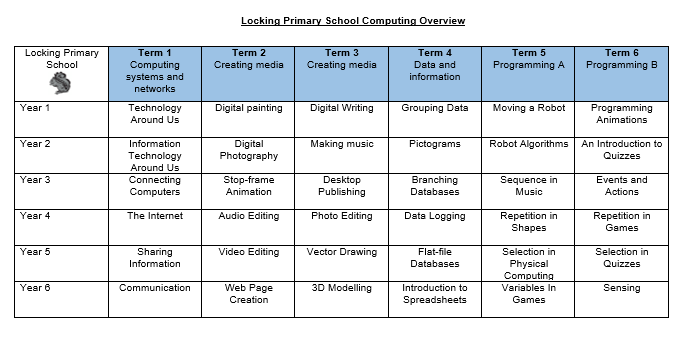 Computing overview