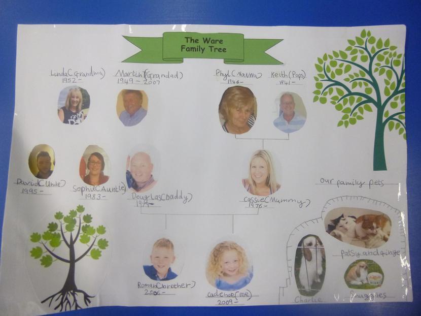 Cadence's Family Tree