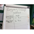 Our Curly Wurly leader board