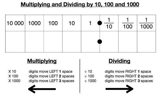 Use this guide to help with your mental maths