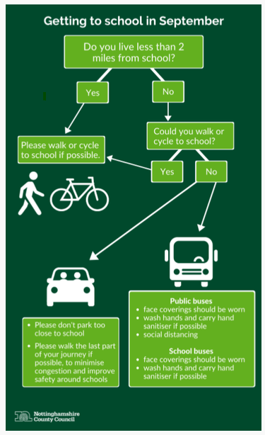 Travelling to school guidance