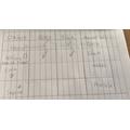 Zoe-Ann's science