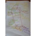 Positivity tree by Gabriela