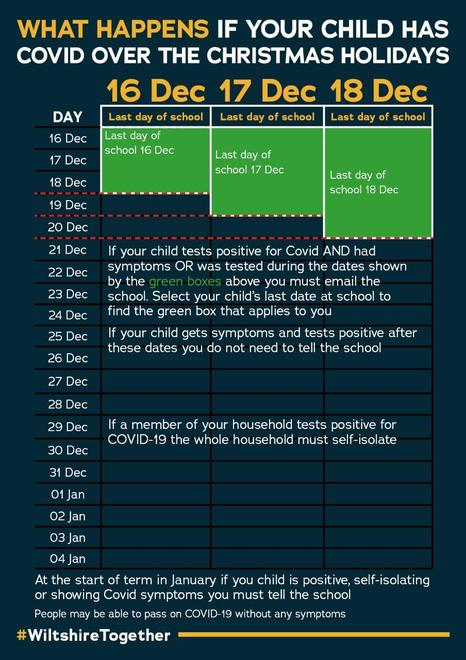 What happens if your child has Covid over the Christmas holidays