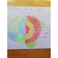 Sara's diagram of the Earth