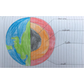 Dylan's diagram of the Earth