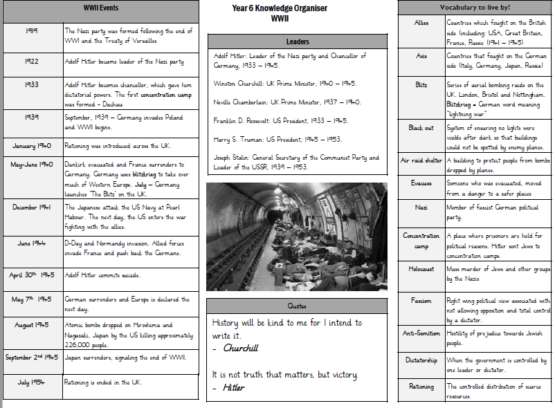 The KO lists the key dates and vocabulary for the WW2 History topic.