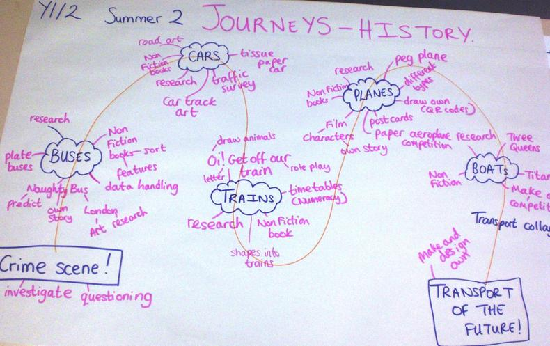 Journeys (History) (13)