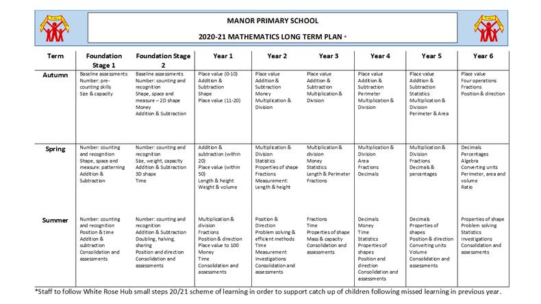 Manor Primary School 2020-2021 Whole School Maths Plan