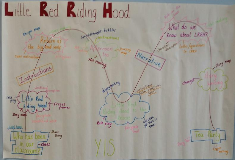 Red Riding Hood - Journey Plan - May 16 (8).jpg