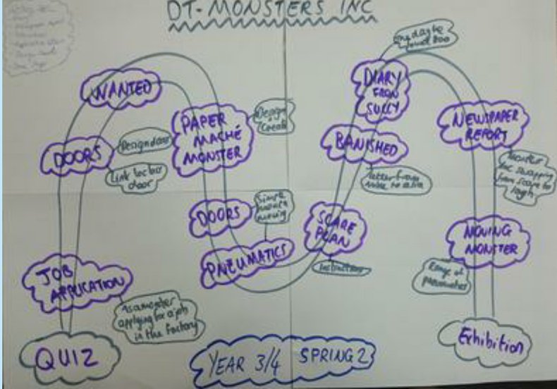 Pixar Monsters - Design Technology (8)