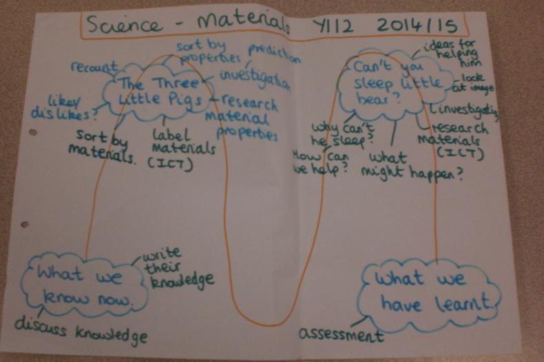 Materials - Science (4)