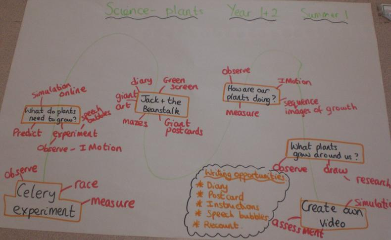 Plants (Science) (12)