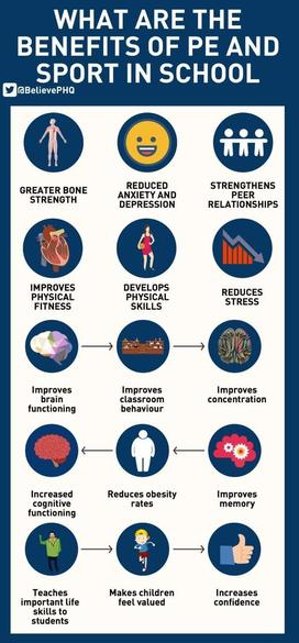 The Benefits Of PE and Sport