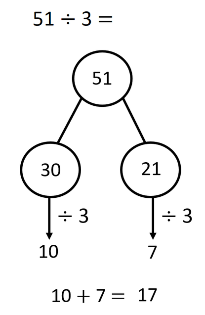 You will notice that we have partitioned the divisor, 51 into two multiples of 3. We have chosen 30 and 21. You can then divide these numbers by 3 using your known multiplication facts.