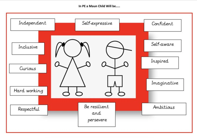Our PE curriculum will support our children to be....
