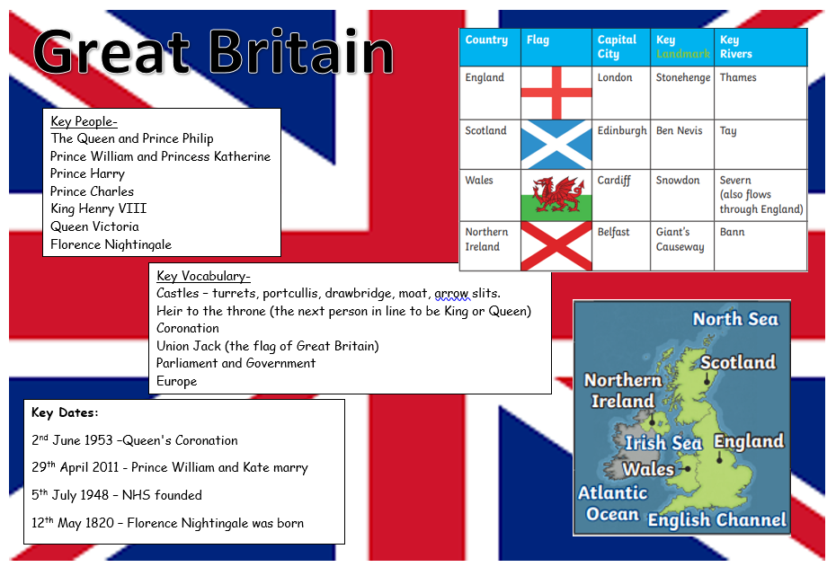 Knowledge Organiser - What makes Britain Great?