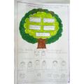 Dharshini's Family Tree