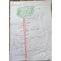 Abdullah's Family Tree