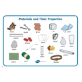 Use the word mat provided within your home learning pack to support topic session work.