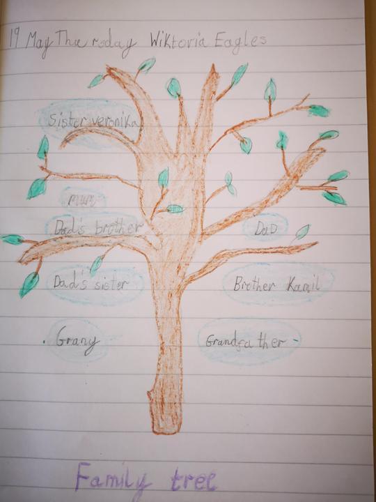A lovely family tree Wiktoria.