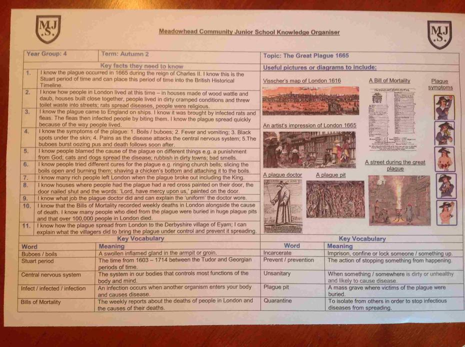 Knowledge Organiser - The Great Plague.