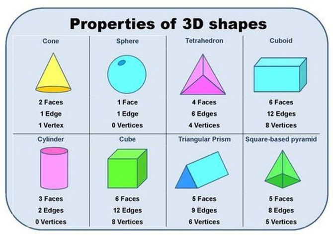 Shapes you could make