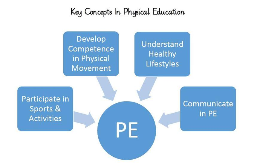 The PE Curriculum is delivered through these Key Concepts