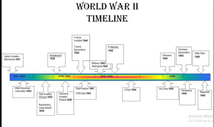 world war II time line .