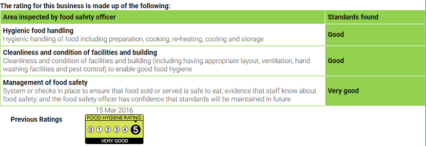 areas inspected for food hygien award 5