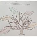 The Tree of Achievement