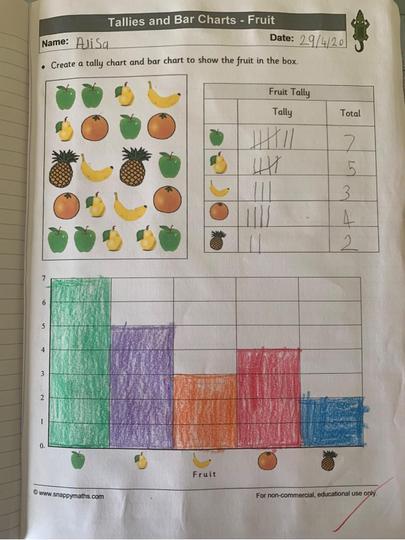 Alisa's graph work.