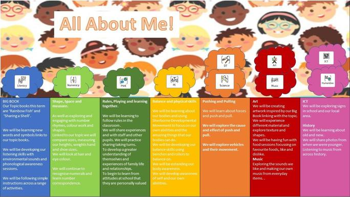 Our topic for the first part of the autumn term is 'All About Me'