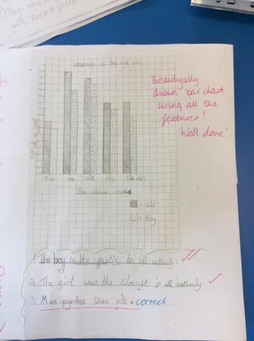 A bar graph to show the data in a different way.