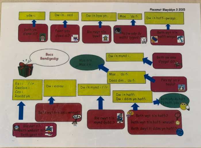 Use the placemat to practise Oracy skills.  Start from the top left corner.  Have fun!