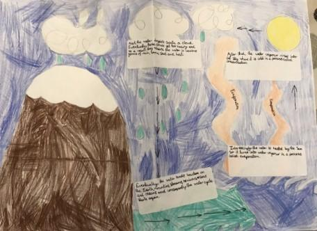 Water Cycle - Fronted adverbials and conjunctions (Isla)