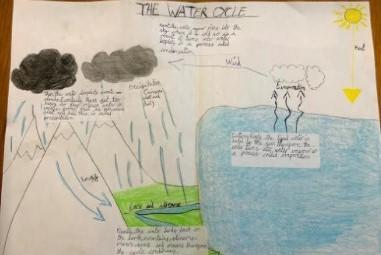 Explaining the Water Cycle Amelia T
