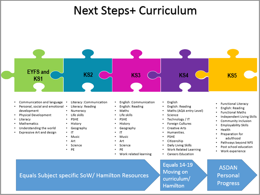 Next Steps+ Curriculum