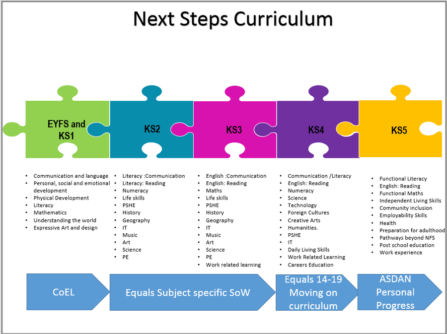 Next Steps Curriculum