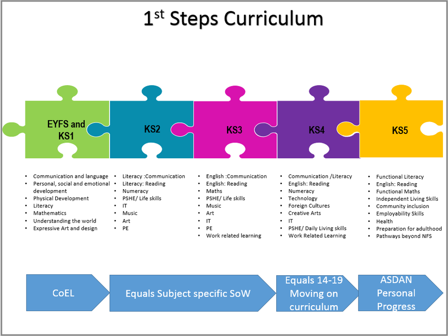 1st Steps Curriculum