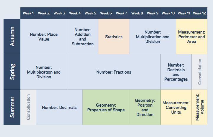 Year 5 Scheme of Work