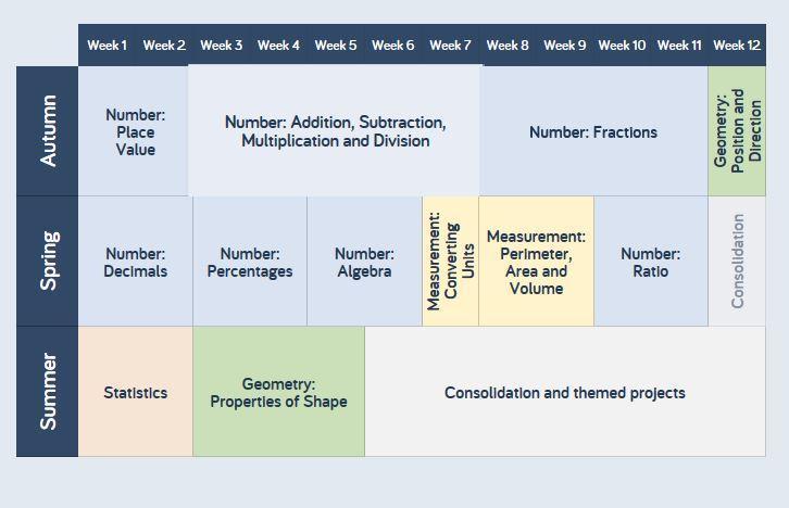 Year 6 Scheme of Work