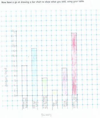 Leanne's excellent shop bar chart!