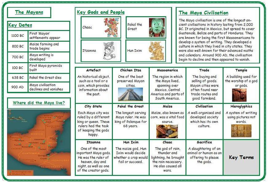 History - The Mayans